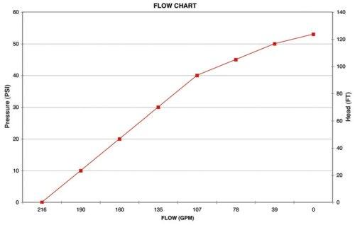 200PH6 Pump Flowchart